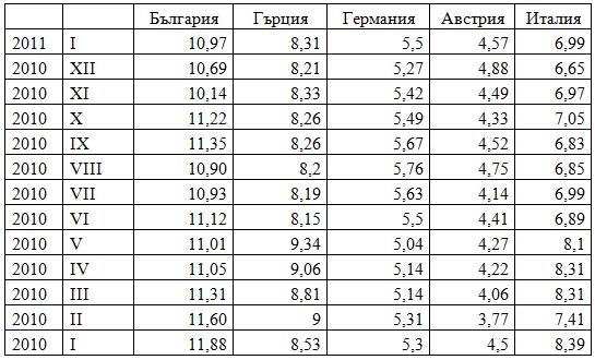 Защо заемите у нас са по-скъпи от Гърция