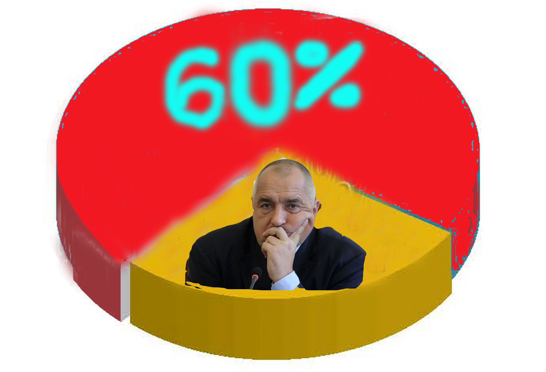 Ройтерс: Резултатът от вота е удар за Борисов