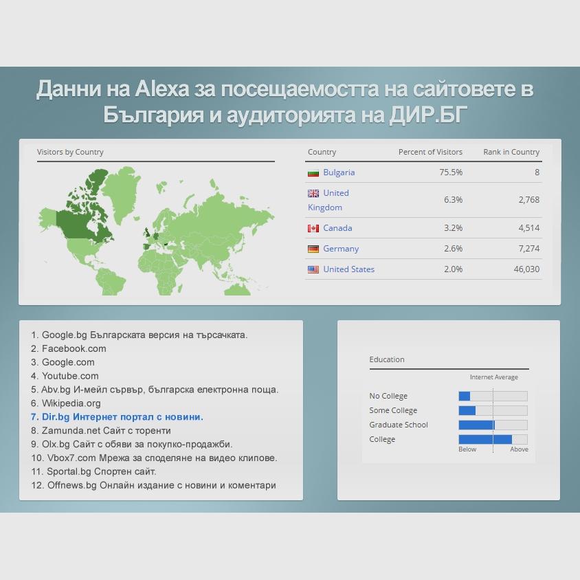 Дир.бг - №1 интернет медия в България