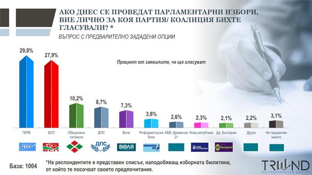 """""""Тренд"""": ГЕРБ остава първа сила преди изборите"""