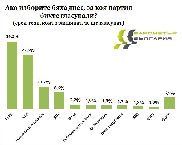 Барометър: Ако изборите бяха днес, само 4 партии влизат в НС