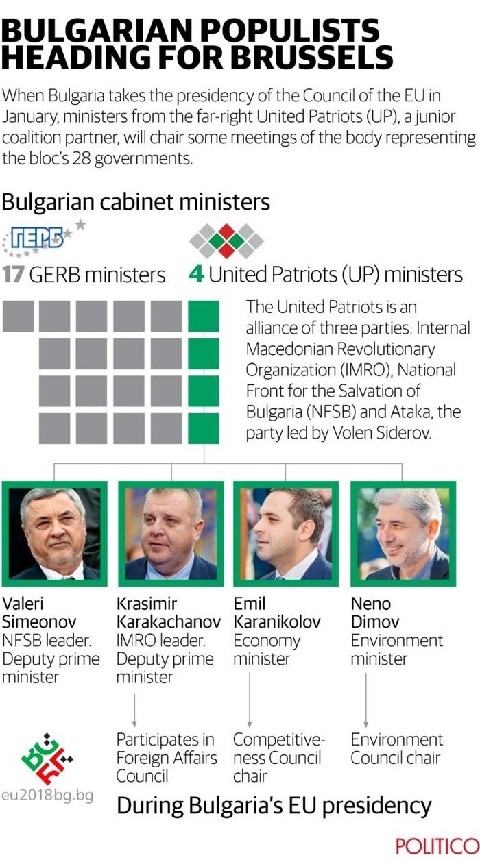 """""""Политико"""": Крайната десница в БГ е на път да шокира Брюксел"""