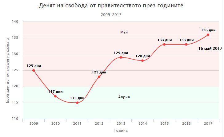 Петър Ганев: Ще пълним хазната до май 2018
