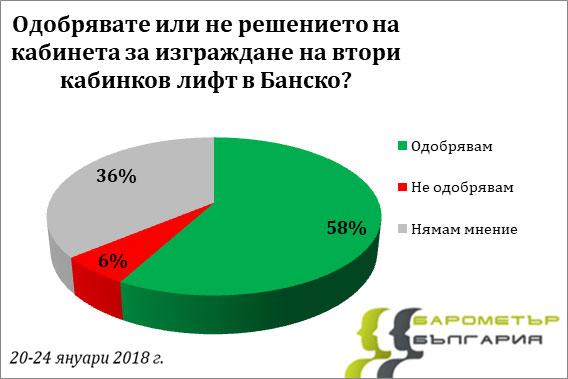 """""""Барометър"""": Българите искат втора кабинка на Банско"""