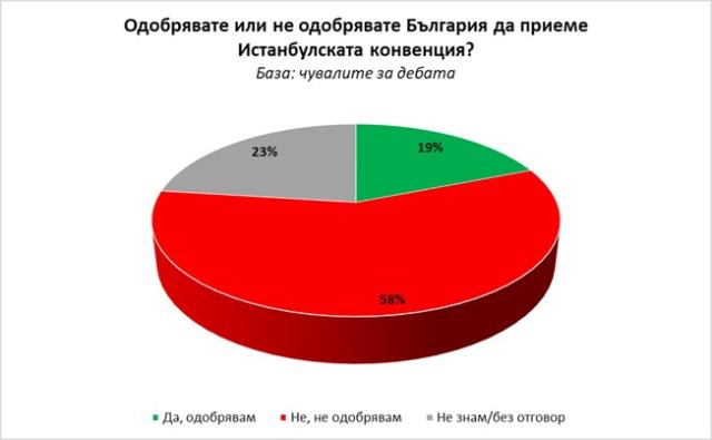 """""""Галъп"""": 58% от българите са против Истанбулската конвенция"""