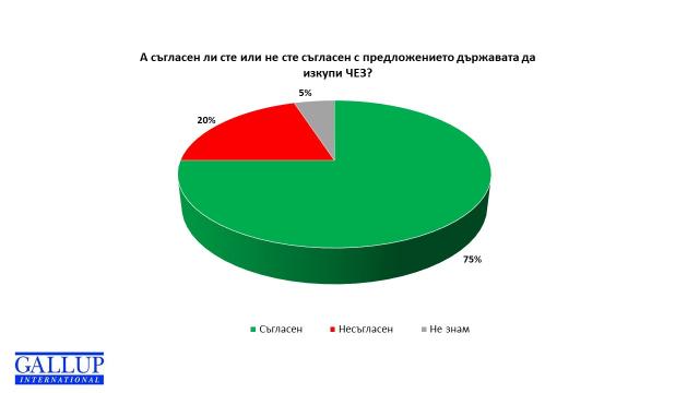 """""""Галъп"""": 72% искат държавата да отмени сделката с ЧЕЗ"""