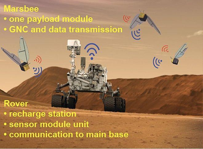 НАСА праща на Марс роботи-пчели