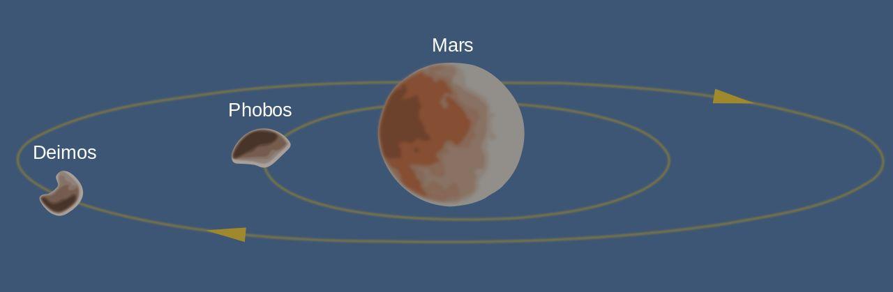 Орбитата на Луните на Марс