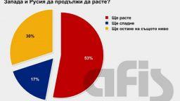 Само 11% от българите: Да подкрепим Запада в конфликта с Русия