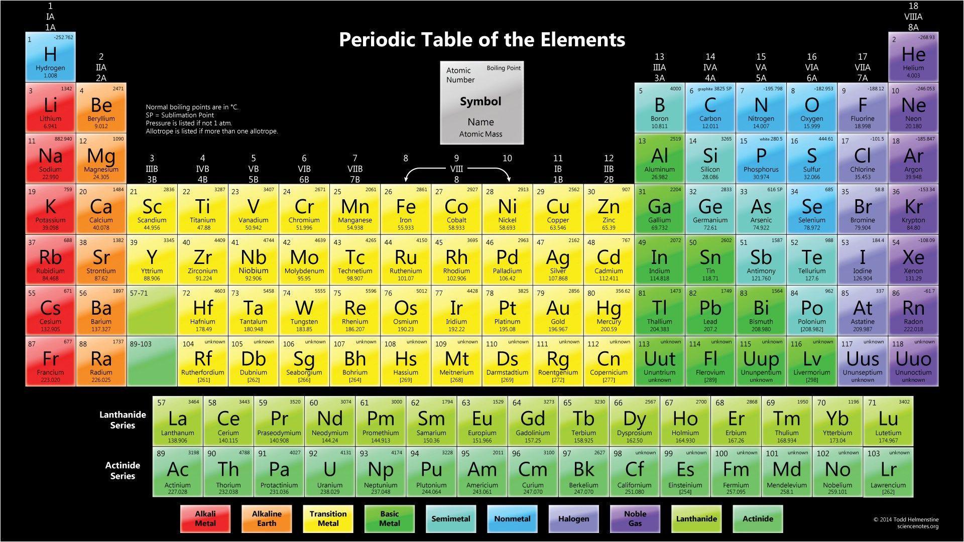 Японци ще синтезират 119-и химичен елемент