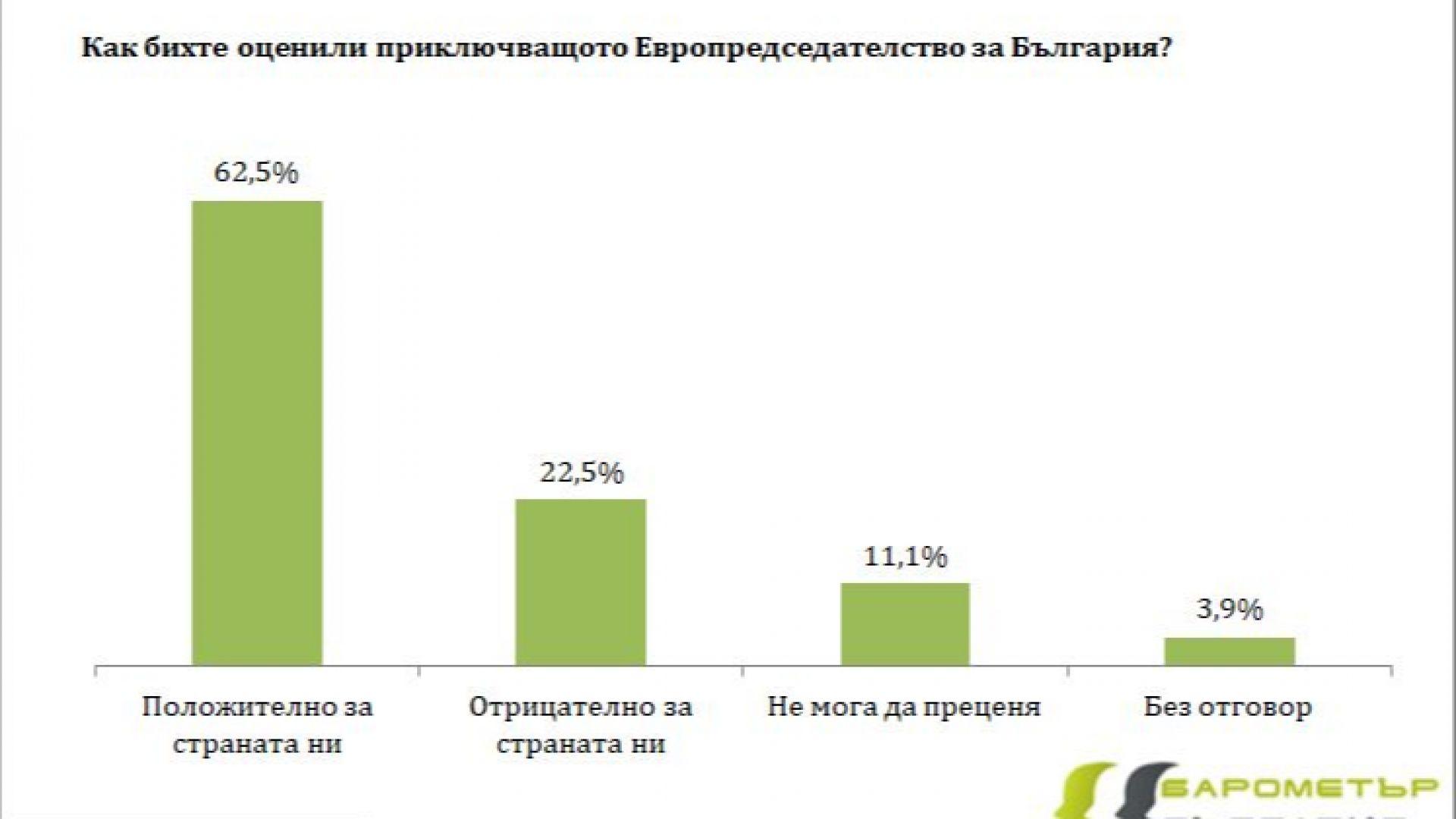 Барометър: Доверието в правителството в края на Българското европредседателство е стабилно