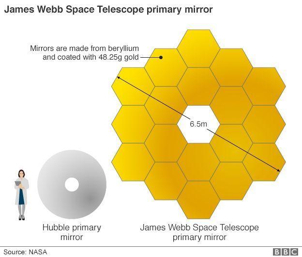"""Огледалото на """"Джеймс Уеб"""" сравнено с това на """"Хъбъл"""""""