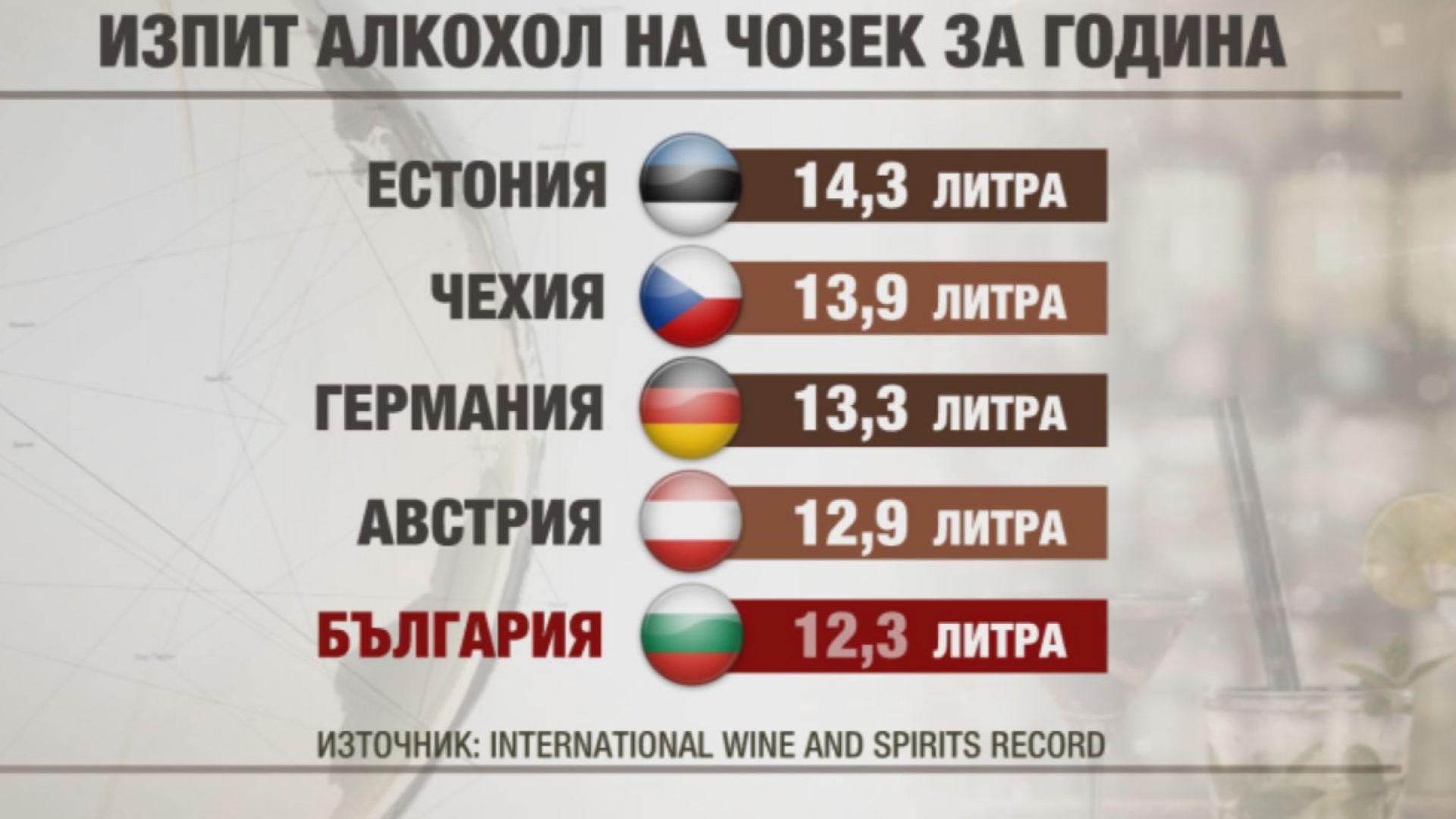 Българите на шесто място в света по изпит алкохол