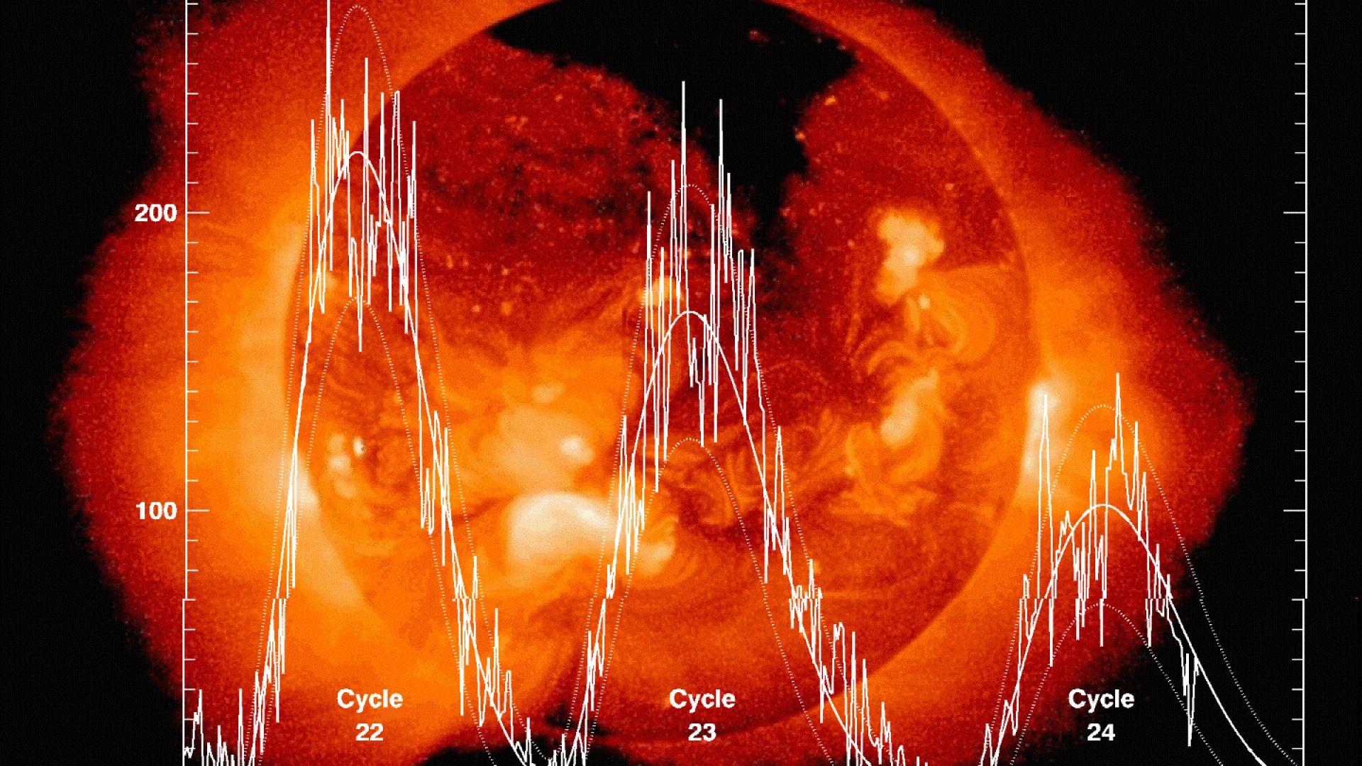 Прогнозират дълъг и дълбок слънчев минимум