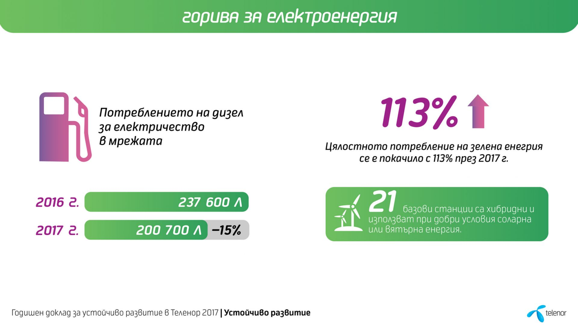 Теленор използва 113% повече зелена енергия през 2017 г.