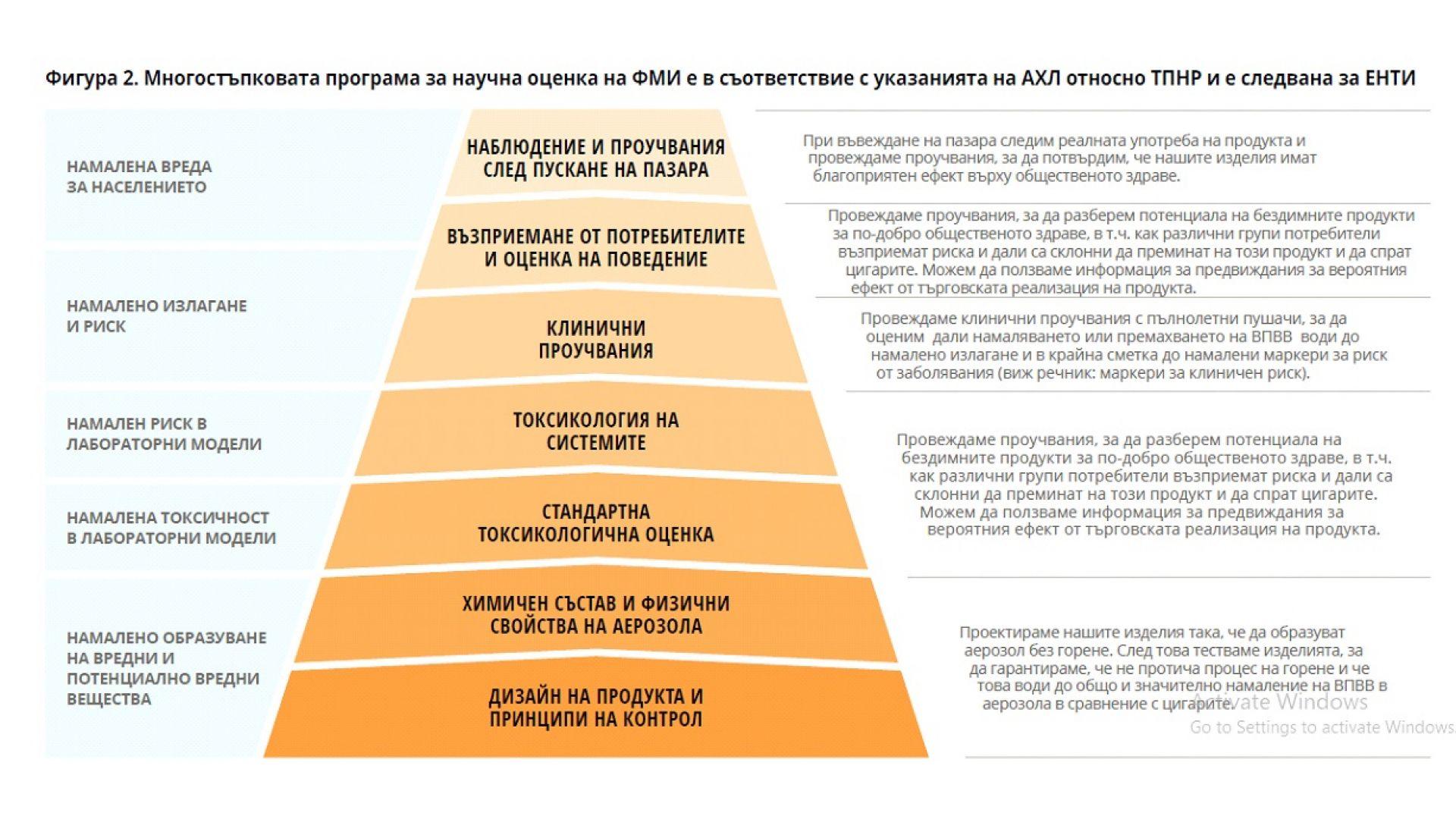 Научна оценка на ФМИ в съответствие с изискванията на Агенцията по храните и лекарствата на САЩ