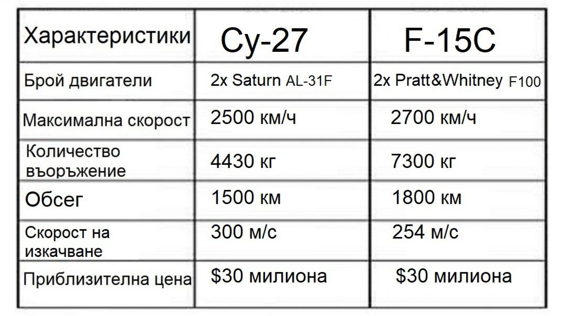 Сравнение между Су-27 и F-15C