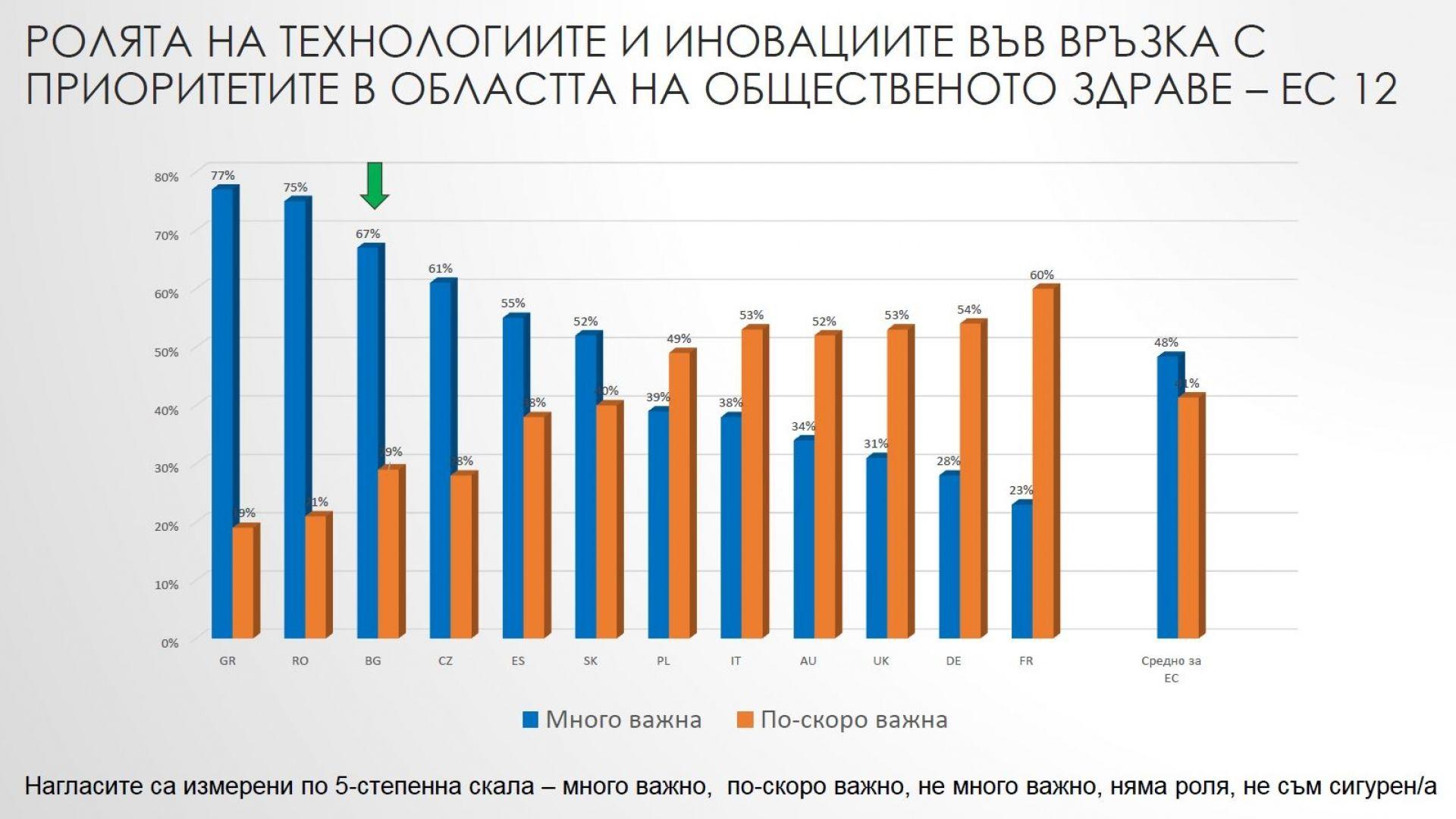 Глобално проучване: Хората искат технологично решаване на вредата от пушенето (графики)