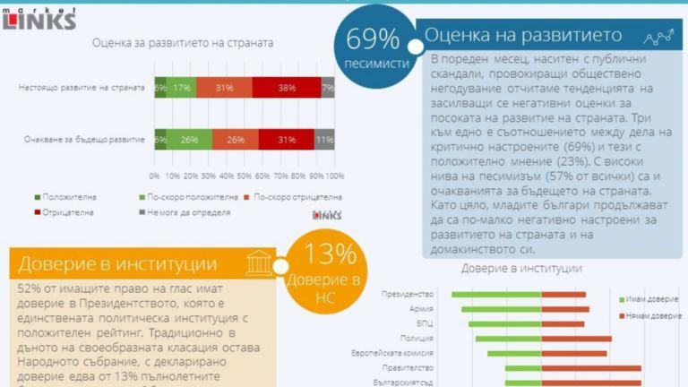 """""""Маркет линкс"""": Песимизъм за бъдещето на страната, доверие само за Мая Манолова и Румен Радев"""