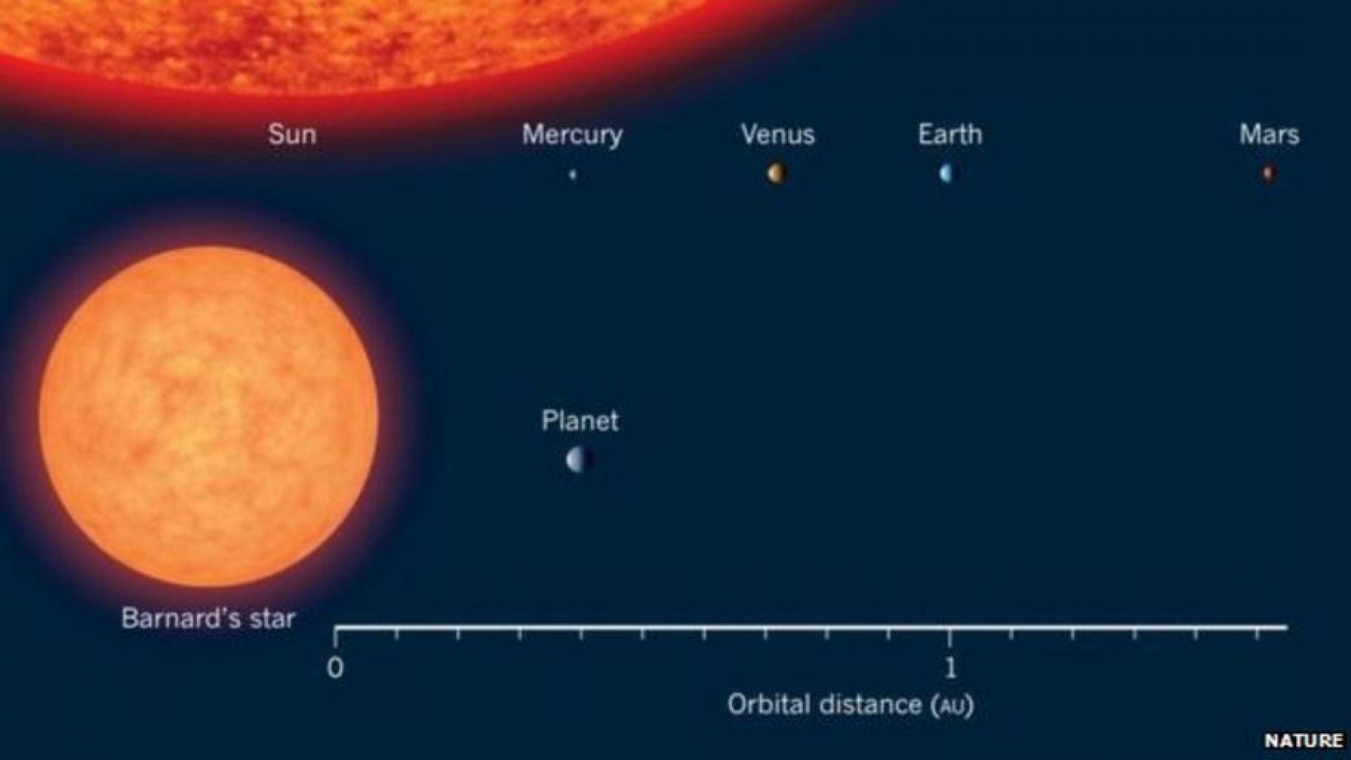 Сравнение между Слънцето и Звездата на Барнард