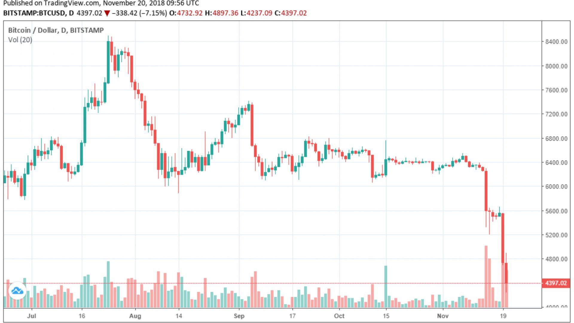 Започна ли глобален спад на цената на криптовалутите?