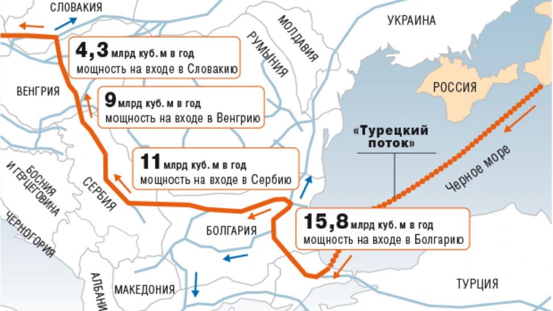 """""""Газпром"""" ще участва в резервиране на мощности за пренос на газ през България"""