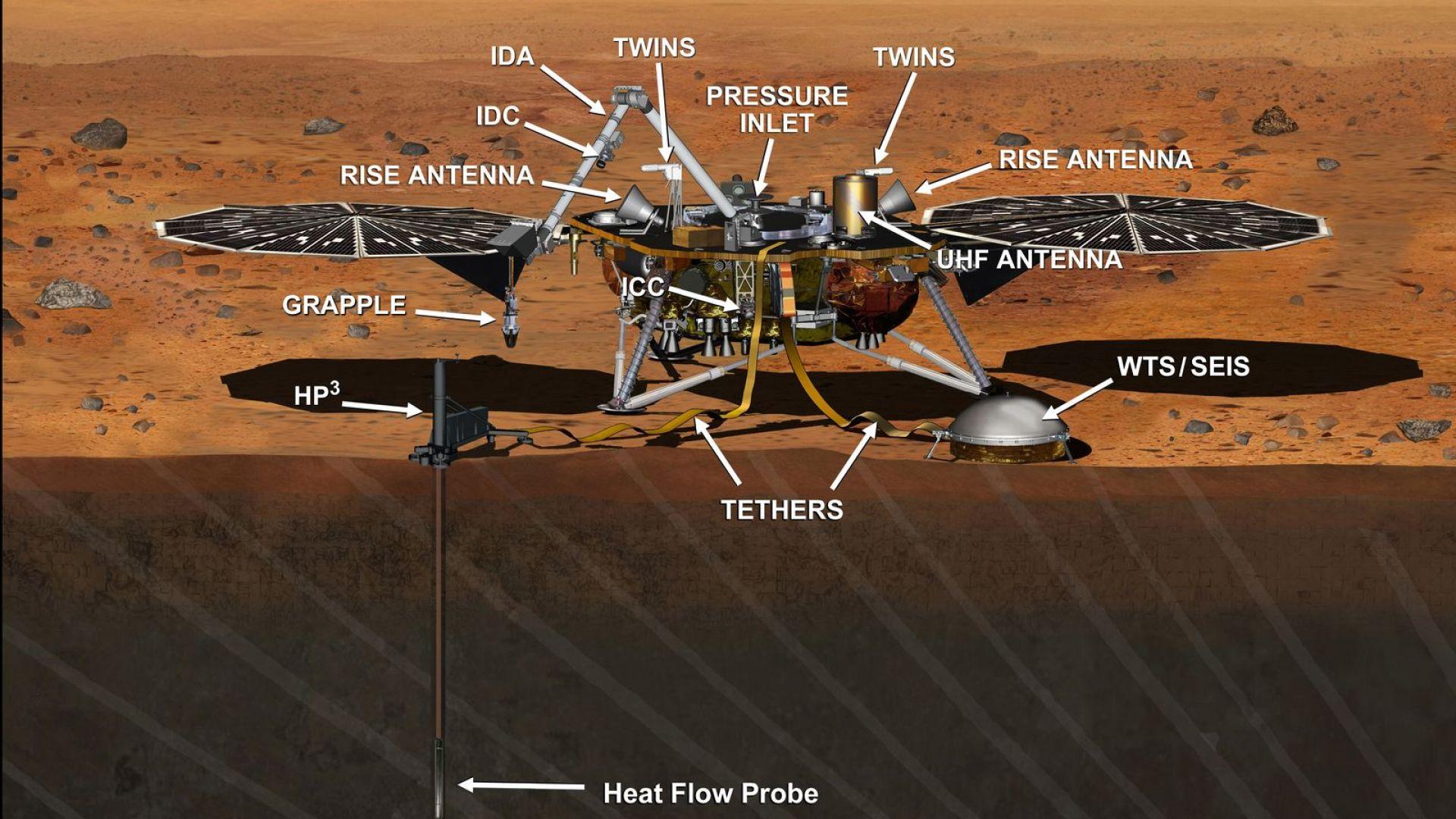 Научните инструменти на сондата