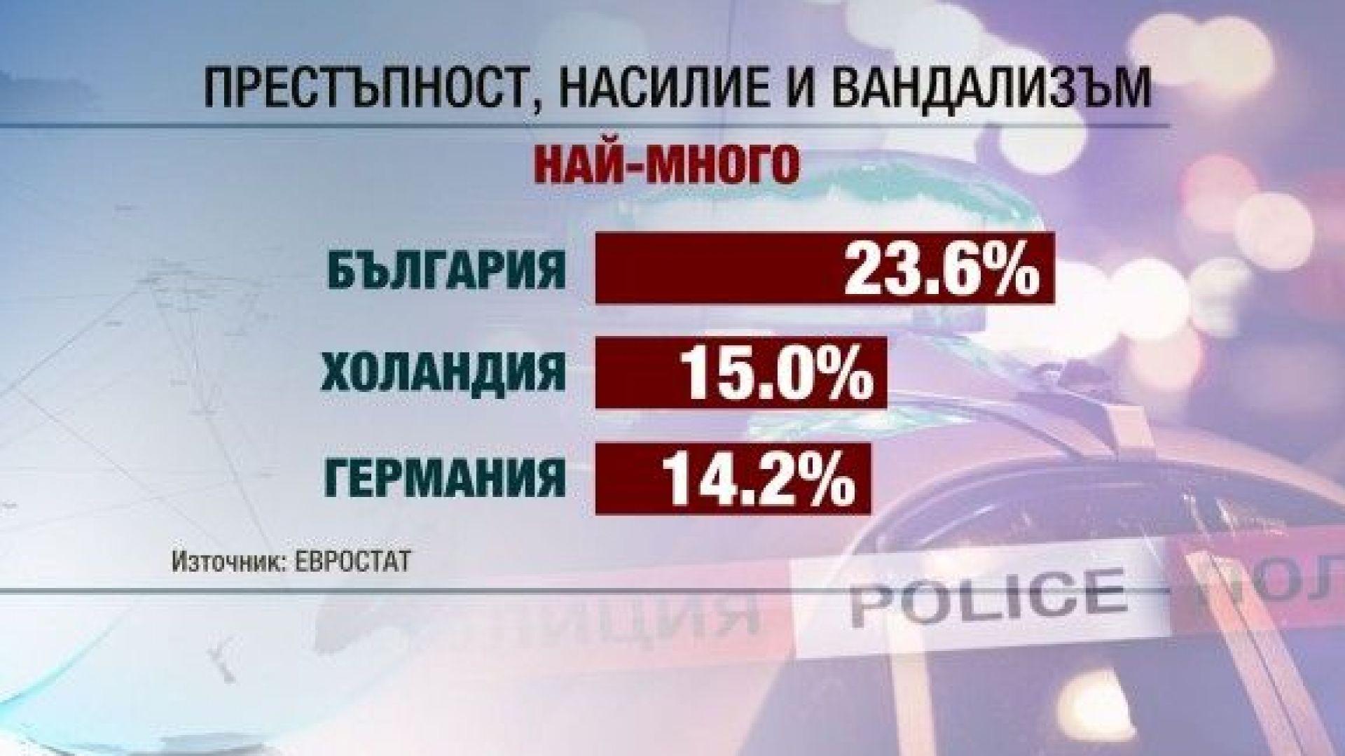 Евростат: България е №1 по престъпност, насилие и вандализъм