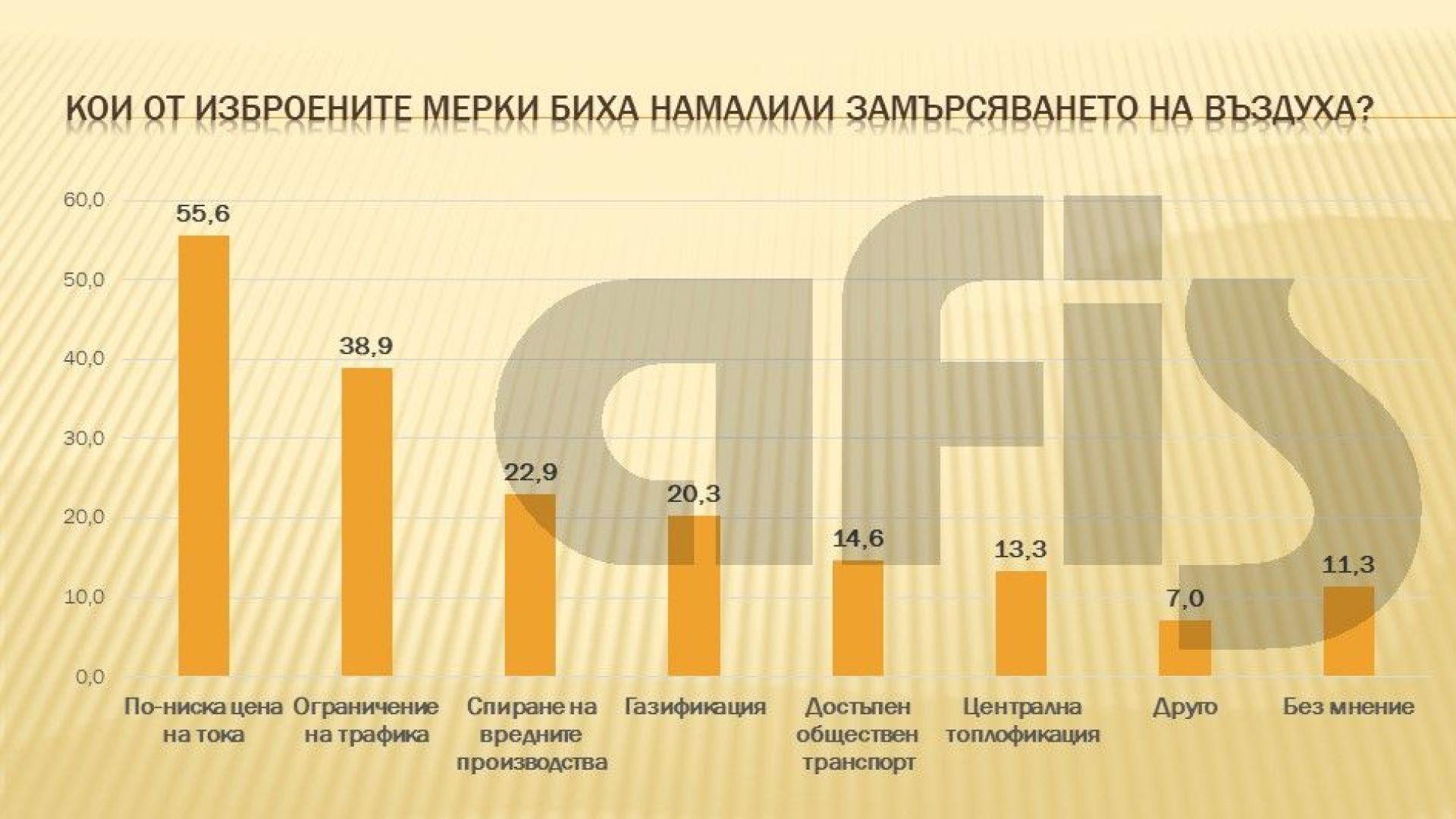 """""""АФИС"""": 56% от българите смятат, че по-ниска цена на тока ще спре замърсяването на въздуха"""