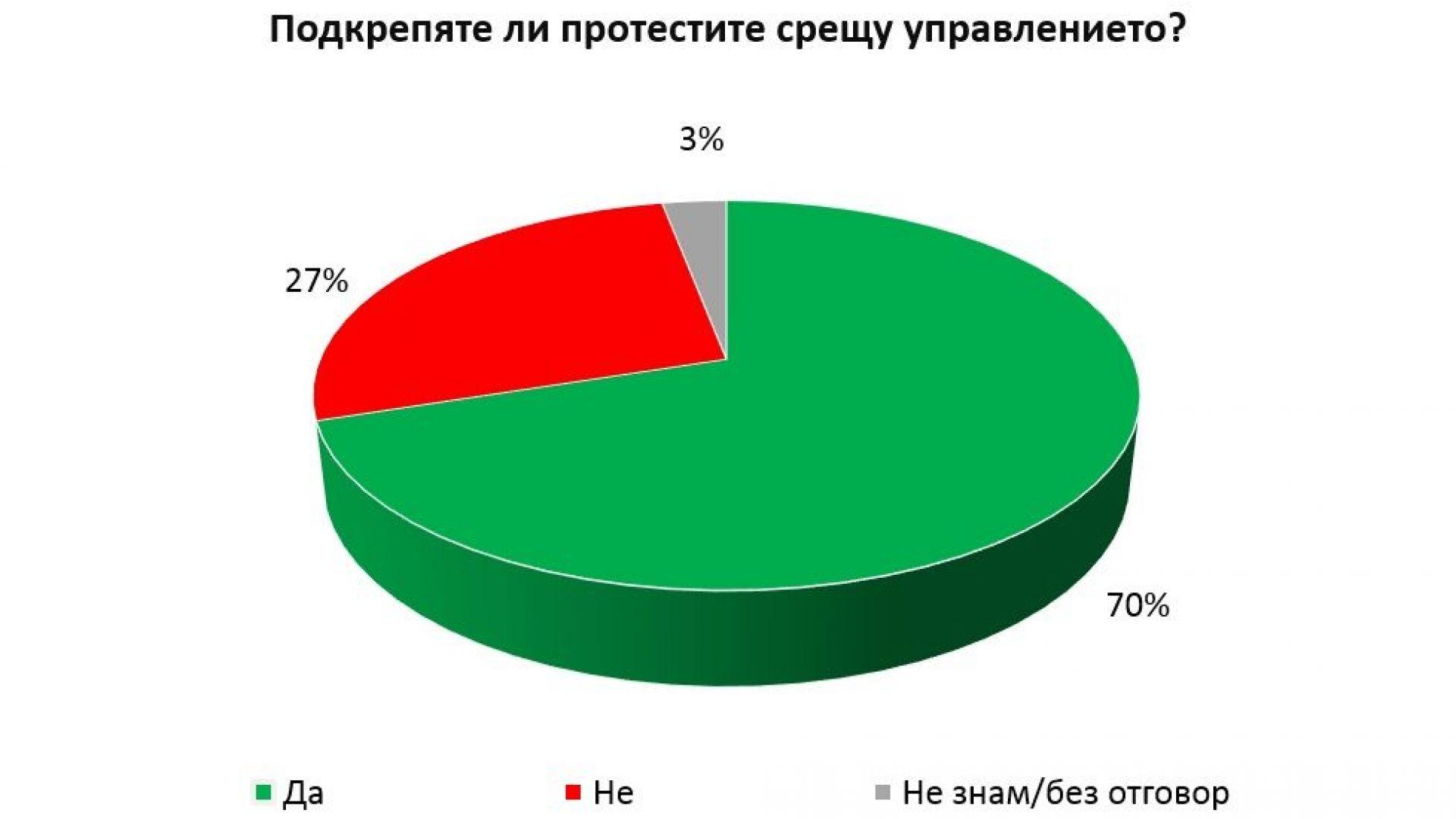 """""""Галъп"""": 70% от българите подкрепят протестите"""