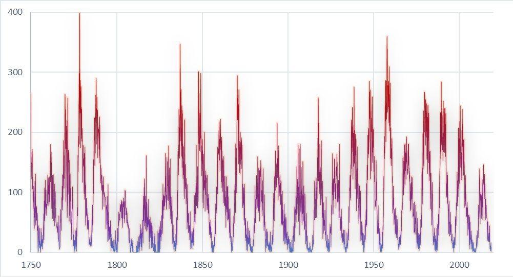 Броят слънчеви петна за периода от 1750 г. до 2018 г.