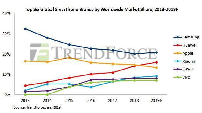 Статистиката показва възхода на Huawei