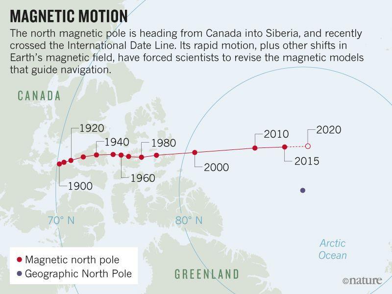 Посоката на преместване на Северният магнитен полюс