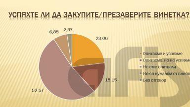 АФИС: Само 25% от водачите са успели да си купят електронна винетка