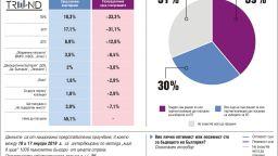 """""""Тренд"""": ГЕРБ, БСП и ДПС ще имат евродепутати, патриотите на """"кантар"""""""