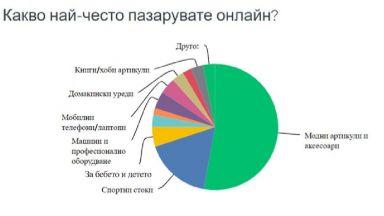 Проучване: 68% от българите пазаруват онлайн