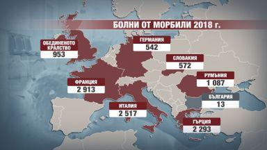 Основните огнища на морбили в Европа - много близо до България