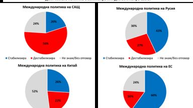 """""""Галъп"""": 56% от българите смятат, че САЩ дестабилизират света, 27% - Русия"""