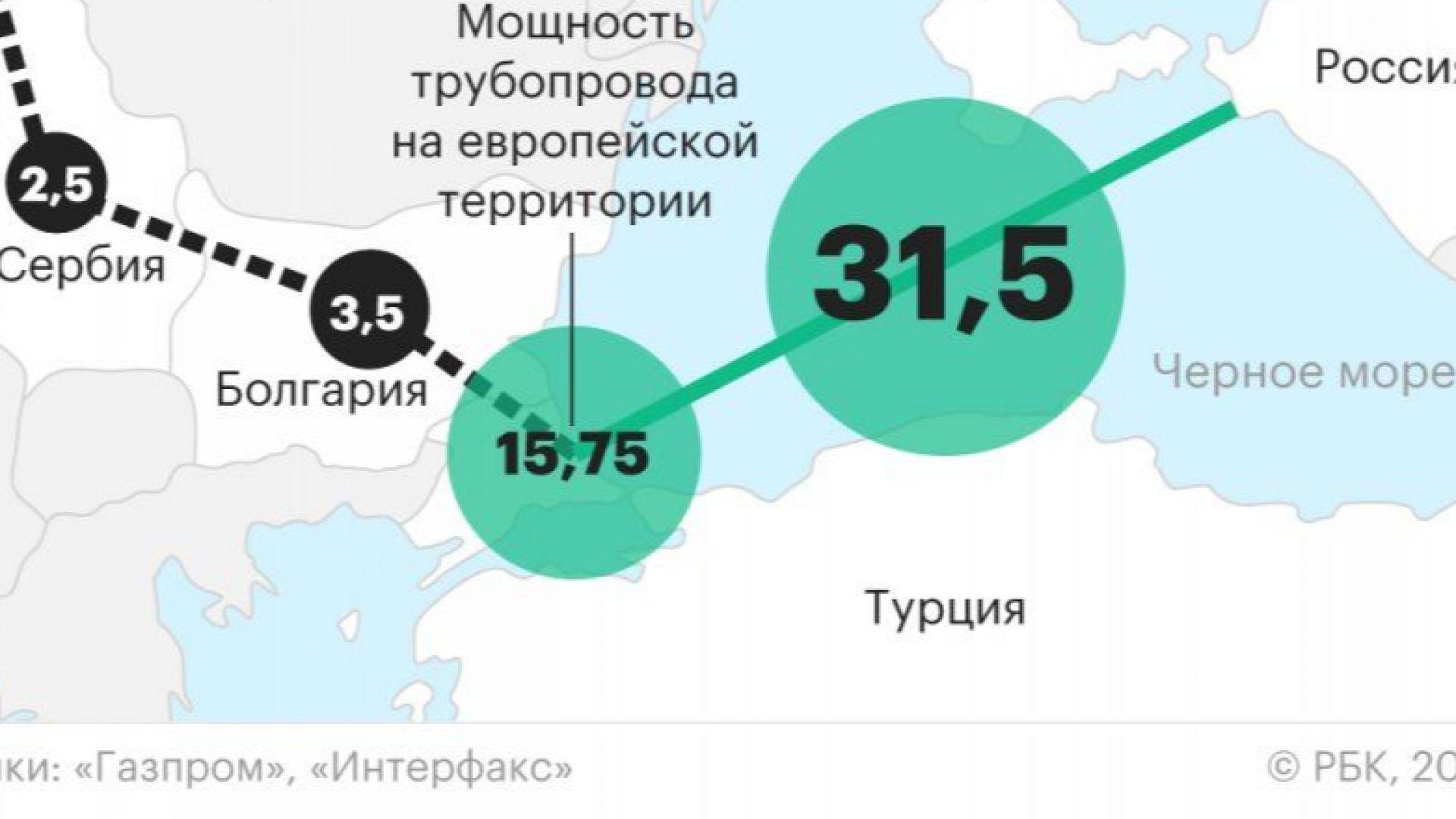 РБК: Руска компания ще строи газопровода през България до Сърбия