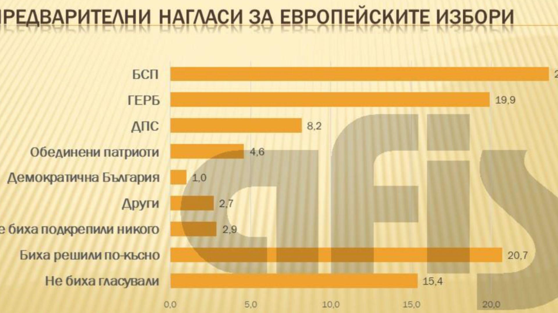 АФИС: БСП с най-големи шансове за Европарламента, само ГЕРБ и ДПС са сигурни след нея