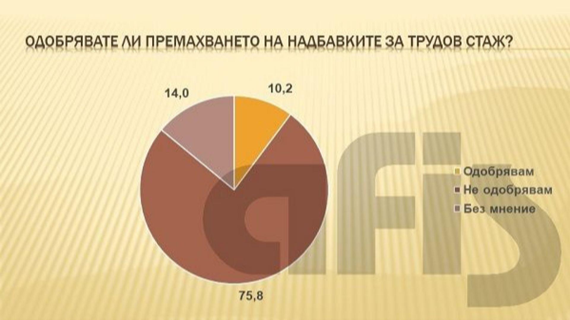 АФИС: 75.8% от българите не одобряват премахването на надбавките за трудов стаж