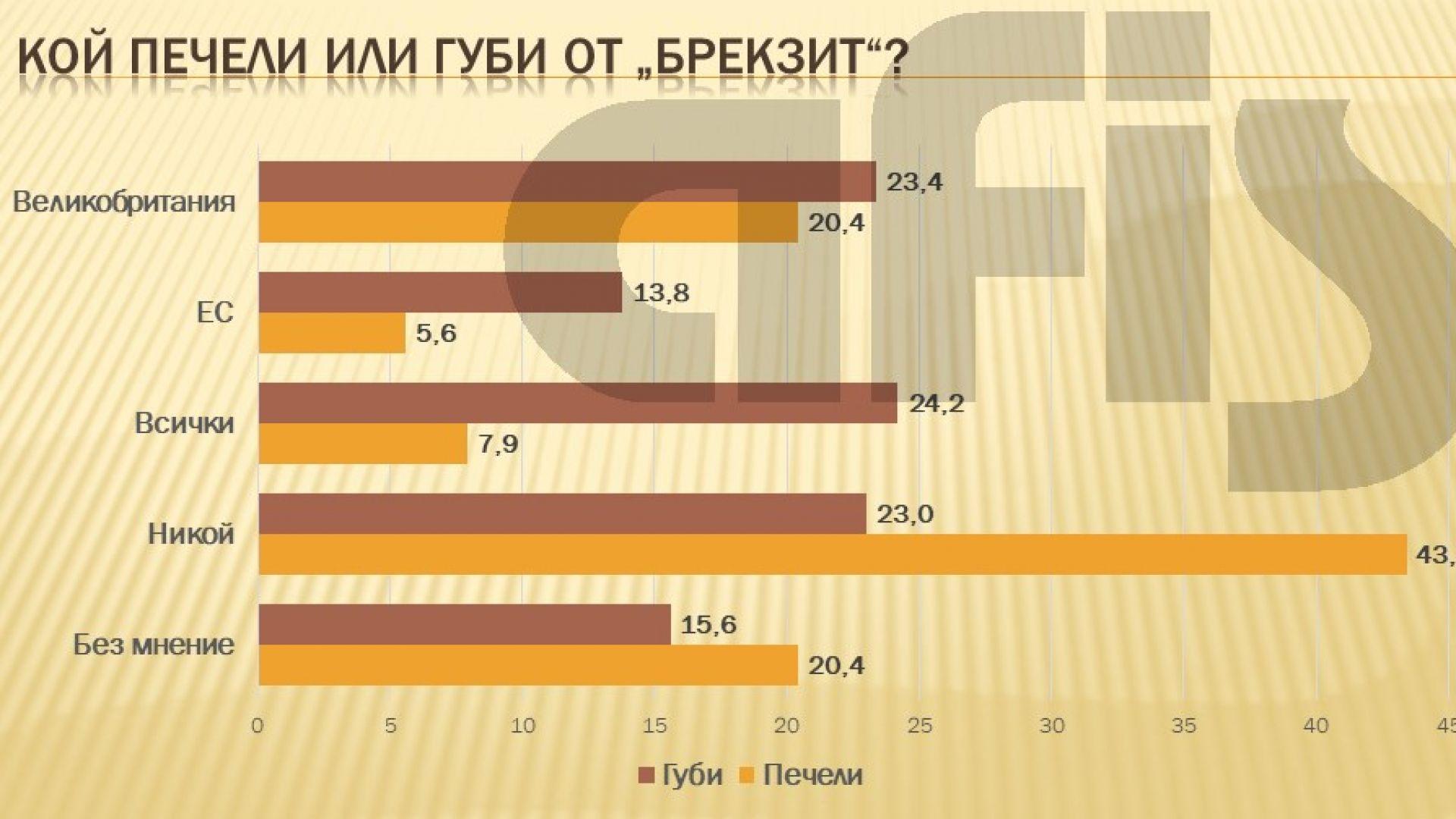 Според 43% от българите никой не печели от Брекзит, това