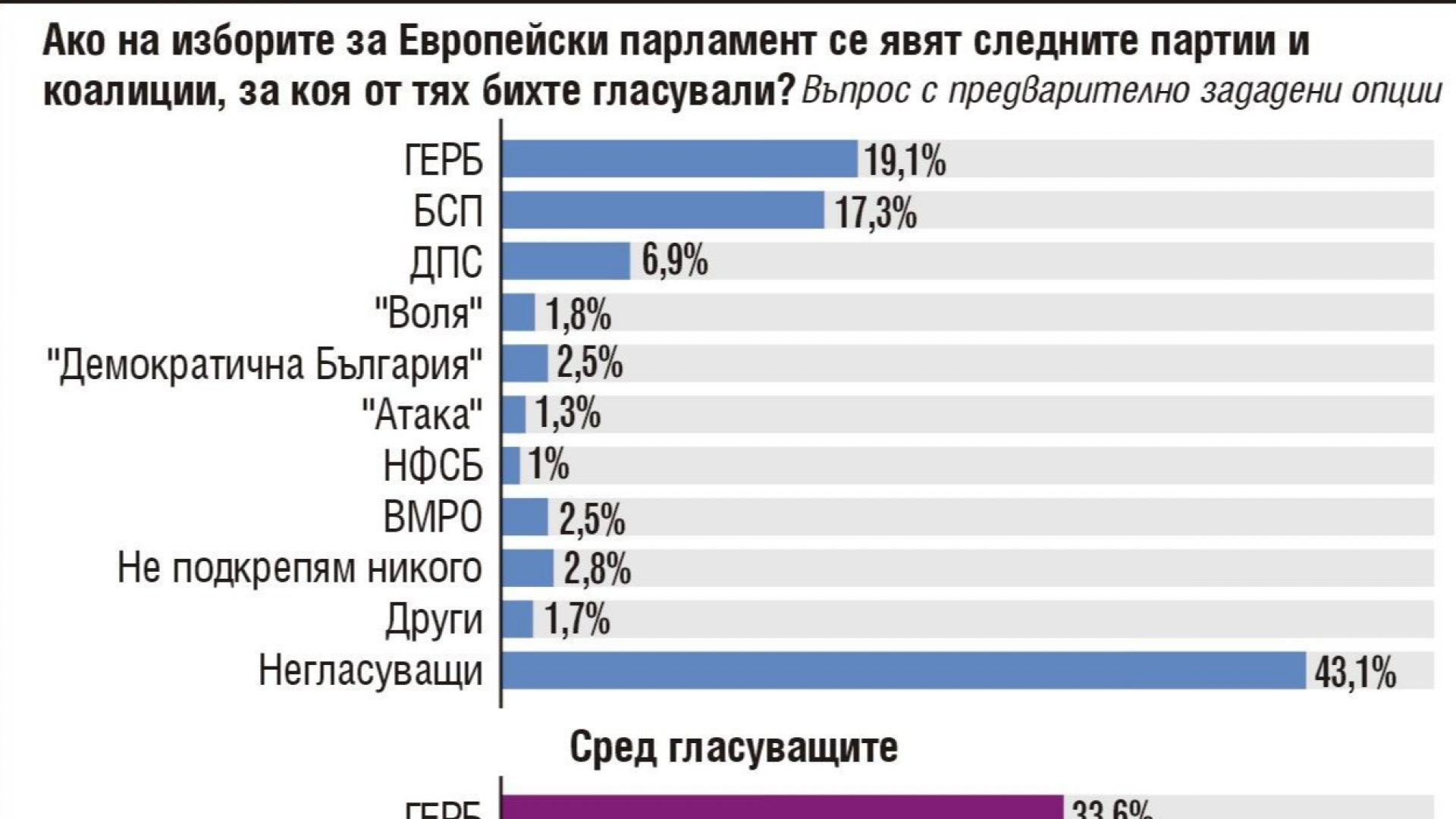 """""""Тренд"""": ГЕРБ запазва 2% преднина, само БСП и ДПС са другите сигурни с евродепутати"""