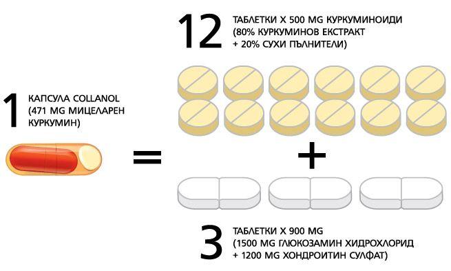 Силата на 1 капсула Collanol се равнява на сбора от 3 таблетки с глюкозамин и хондроитин (общо 2700 mg) плюс 12 таблетки суров куркумин (общо 4800 mg)