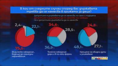 2/3 от българите са за намеса на държавата при риск за детето