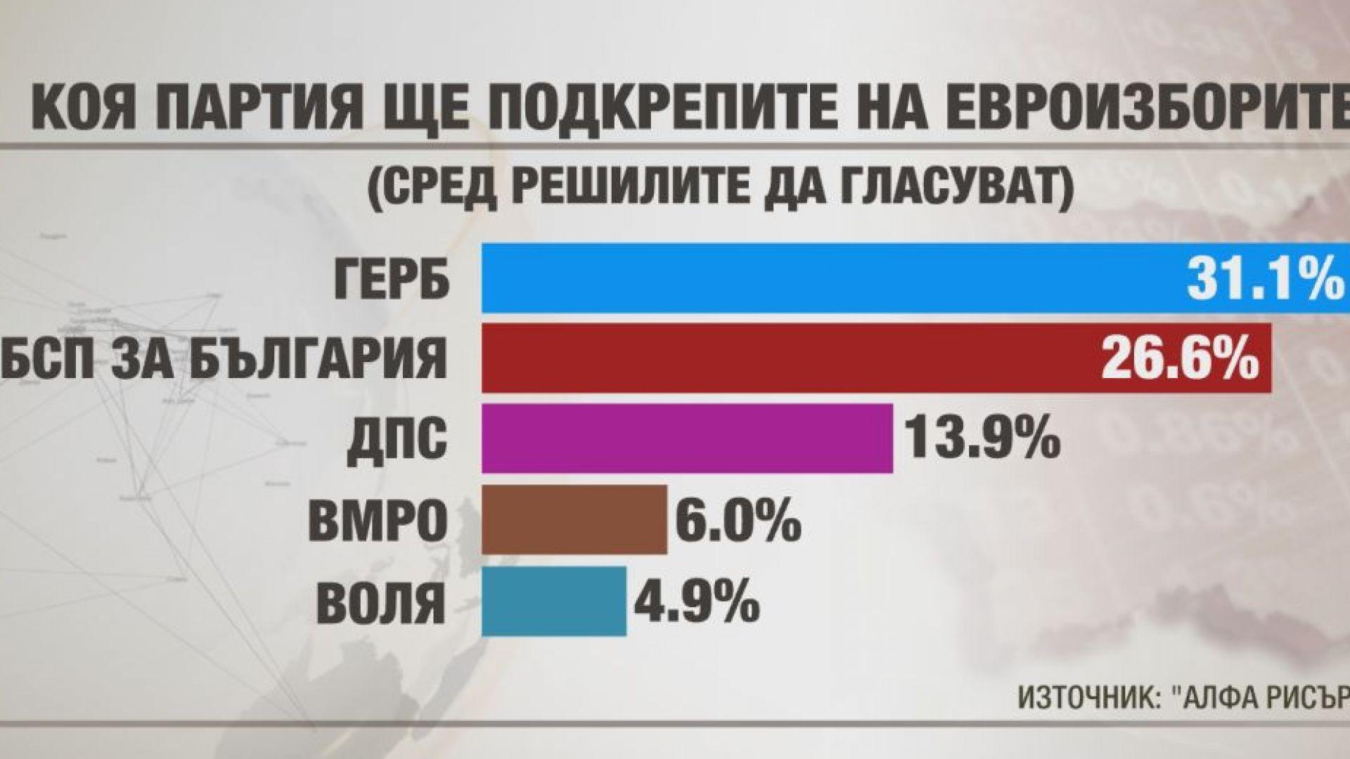 """""""Алфа Рисърч"""": ГЕРБ си връща преднината пред БСП с над 4%"""