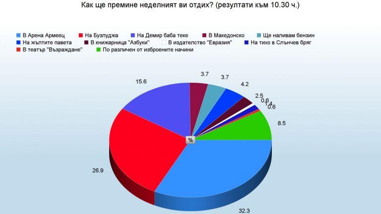 Към 10.30: Най-много хора в Арена Армеец - 32.3% срещу 26.9% на Бузлуджа
