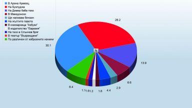 Резултати към 12 часа: Все повече българи в Македонско