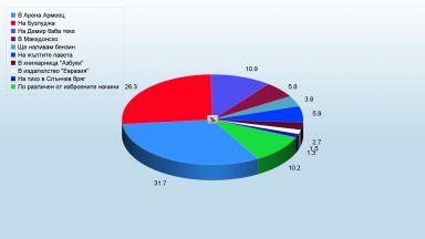 Към 16.30: С 5.4% повече публика събира Арена Армеец спрямо Бузлуджа
