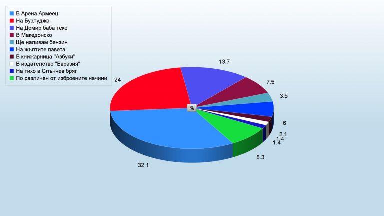 Разликата се увеличава към 17.30: Арена Армеец по-пълна от Бузлуджа с аванс от 8.1%